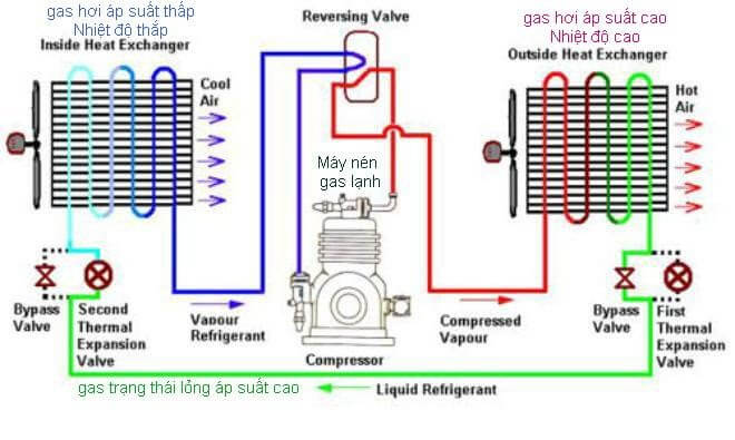 Chu trình gas